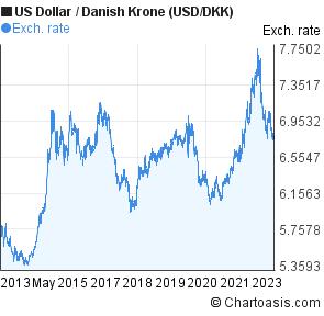 100 usd to danish krone forex