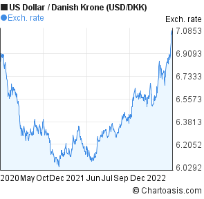 US Dollar to Danish Krone (USD/DKK) 2 years forex chart