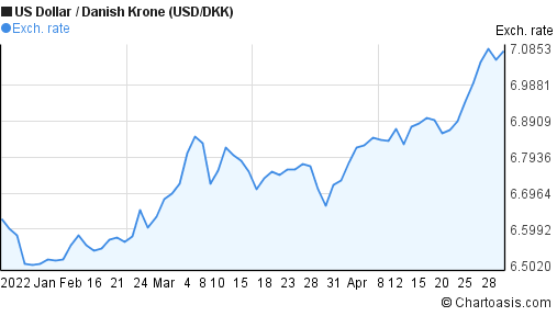 US Dollar to Danish Krone (USD/DKK) 3 months forex chart