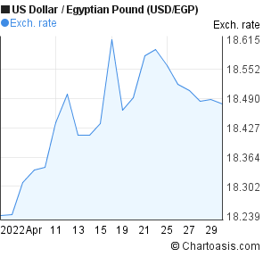US Dollar to Egyptian Pound (USD/EGP) 1 month forex chart