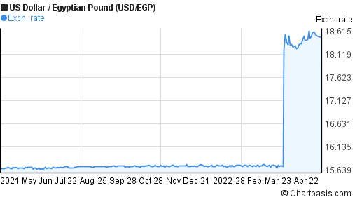 US Dollar to Egyptian Pound (USD/EGP) 1 year forex chart