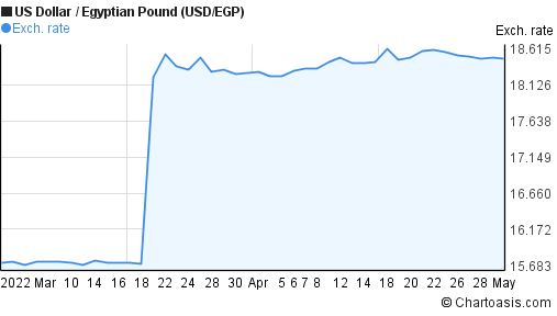 US Dollar to Egyptian Pound (USD/EGP) 2 months forex chart