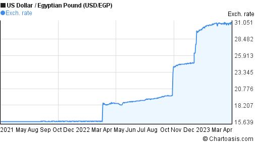 USD/EGP 2 years chart | Chartoasis.com