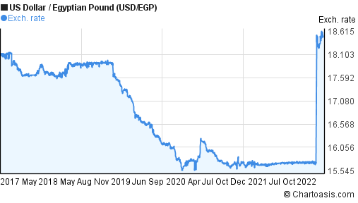 US Dollar to Egyptian Pound (USD/EGP) 5 years forex chart