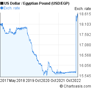 Dollar Egyptian Pound Usd Egp Chart