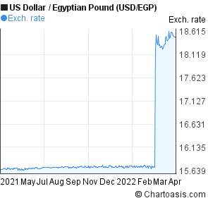 US Dollar to Egyptian Pound (USD/EGP) forex chart