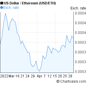 US Dollar to Ethereum (USD/ETH) 2 months forex chart
