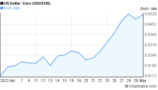 US Dollar to Euro (USD/EUR) 1 month forex chart