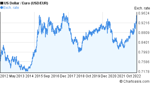 US Dollar to Euro (USD/EUR) 10 years forex chart