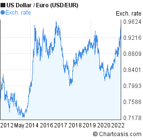 Us Dollar To Euro Usd Eur 10 Years Forex Chart