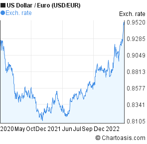 US Dollar to Euro (USD/EUR) 2 years forex chart