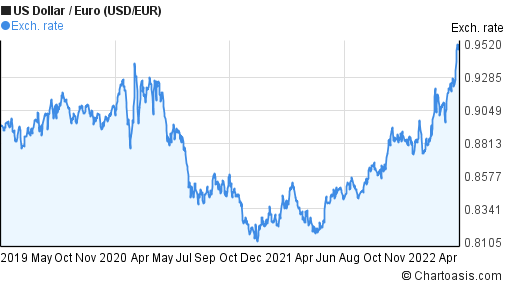 US Dollar to Euro (USD/EUR) 3 years forex chart