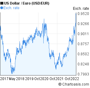 US Dollar to Euro (USD/EUR) 5 years forex chart