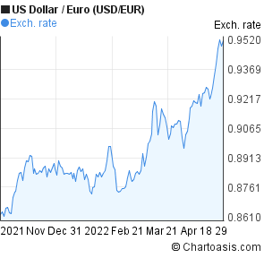 US Dollar to Euro (USD/EUR) 6 months forex chart