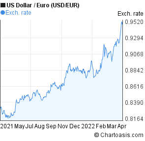US Dollar to Euro (USD/EUR) forex chart