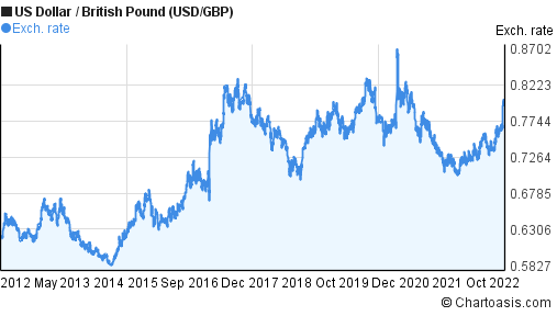 British pound forex chart