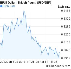 Dollar British Pound Chart Usd Gbp