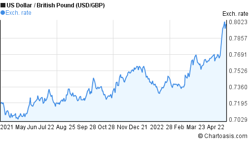 US Dollar to British Pound (USD/GBP) forex chart