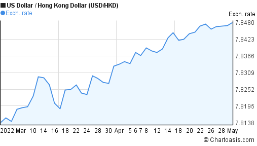 US Dollar to Hong Kong Dollar (USD/HKD) 2 months forex chart