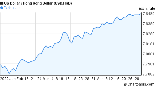 US Dollar to Hong Kong Dollar (USD/HKD) 3 months forex chart