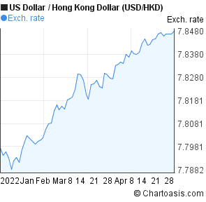 Forex hkd to usd