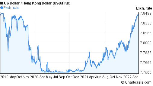 Forex usd to hkd