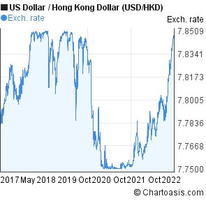US Dollar to Hong Kong Dollar (USD/HKD) 5 years forex chart