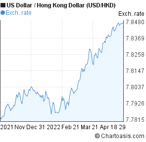 US Dollar to Hong Kong Dollar (USD/HKD) 6 months forex chart