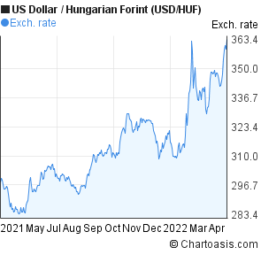 US Dollar to Hungarian Forint (USD/HUF) 1 year forex chart