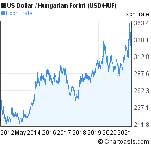 Us Dollar To Hungarian Forint Usd Huf 10 Years Forex Chart