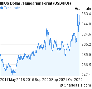 Us Dollar To Hungarian Forint Usd Huf 5 Years Forex Chart