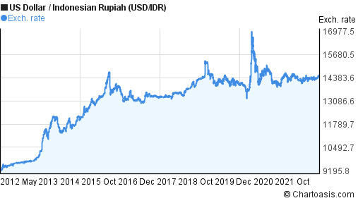 US Dollar to Indonesian Rupiah 10 years chart  USD/IDR
