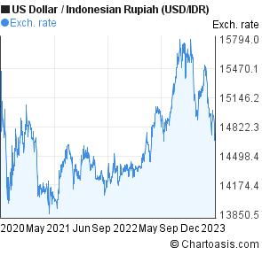 3 Years Us Dollar Indonesian Rupiah