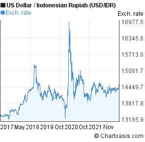 Welcome to the page of currency pairs exchange rate history graph, US Dollar(USD) To Indonesian Rupiah(IDR) Currency. By viewing the currency pairs exchange rate history graph (different periods for selecting), you can get more previous performance about the two currencies.