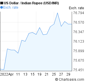 US Dollar to Indian Rupee (USD/INR) 1 month forex chart