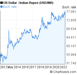 Forex euro to inr