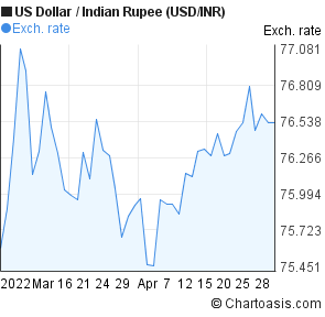 US Dollar to Indian Rupee (USD/INR) 2 months forex chart