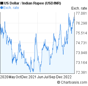Us Dollar To Indian Ru Usd Inr 2 Years Forex Chart