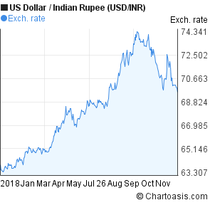 2018 US Dollar-Indian Rupee (USD/INR) chart