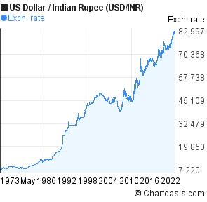 Us Dollar Indian Ru Usd Inr Chart