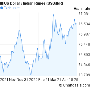 Forex indian rupee dollar