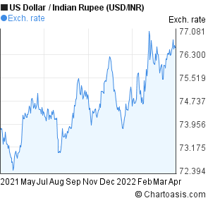 Forex usd to indian rupee