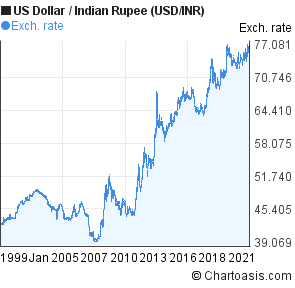 Us dollar indian rupee historical forex chart