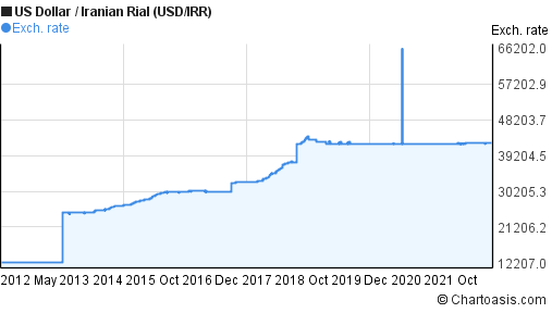 US Dollar to Iranian Rial (USD/IRR) 10 years forex chart