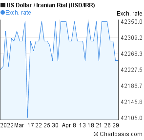 US Dollar to Iranian Rial (USD/IRR) 2 months forex chart