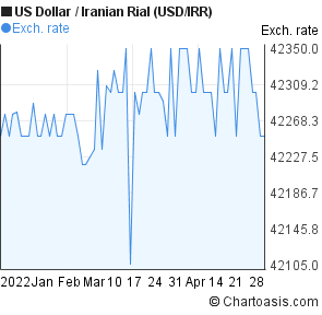 US Dollar to Iranian Rial (USD/IRR) 3 months forex chart