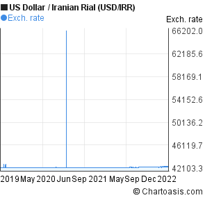 US Dollar to Iranian Rial (USD/IRR) 3 years forex chart
