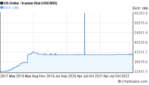 Us Dollar To Iranian Rial Usd Irr 5 Years Forex Chart