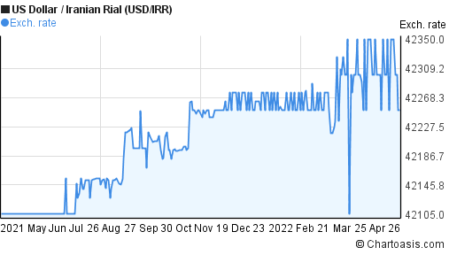 US Dollar to Iranian Rial (USD/IRR) forex chart