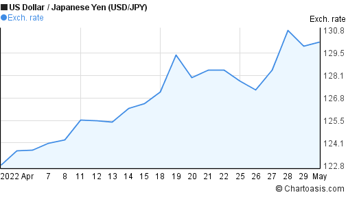 US Dollar to Japanese Yen (USD/JPY) 1 month forex chart